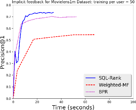 Figure 4 for SQL-Rank: A Listwise Approach to Collaborative Ranking