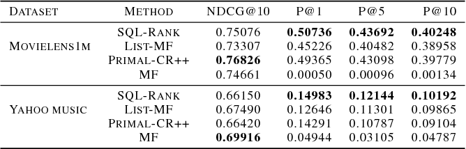 Figure 3 for SQL-Rank: A Listwise Approach to Collaborative Ranking