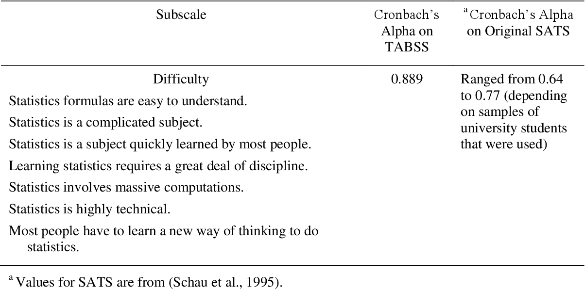 Table 12 from Secondary mathematics teachers' attitudes and