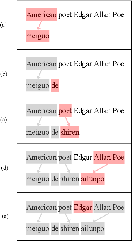 Figure 3 for Neural Machine Translation with Explicit Phrase Alignment