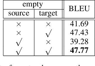 Figure 2 for Neural Machine Translation with Explicit Phrase Alignment
