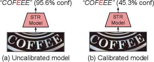 Figure 1 for On Calibration of Scene-Text Recognition Models