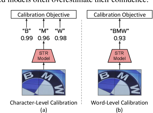 Figure 3 for On Calibration of Scene-Text Recognition Models