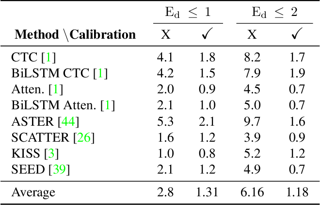 Figure 4 for On Calibration of Scene-Text Recognition Models