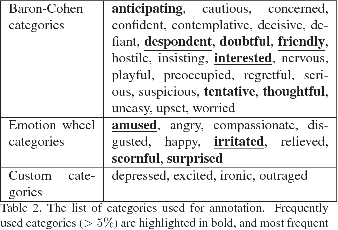 Annotating meaning of listener vocalizations for speech