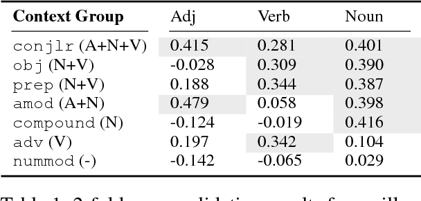 Figure 2 for Automatic Selection of Context Configurations for Improved Class-Specific Word Representations