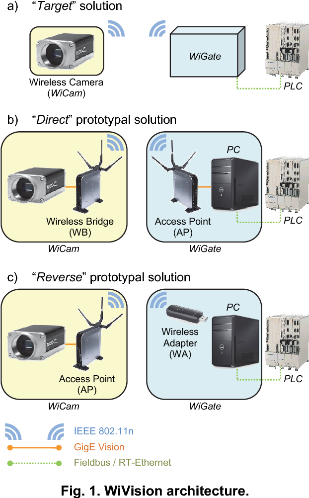 Wireless machine vision systems based on COTS equipment