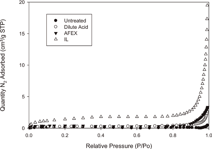 Figure 2. Representative plot for nitrogen porosimetry experiments. Nitrogen adsorption isotherms are shown for 32–50 mesh samples of untreated and pretreated switchgrass. doi:10.1371/journal.pone.0100836.g002