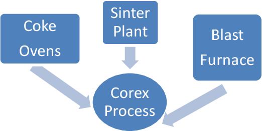 PDF] Lean Planning & Production Flow Analysis through Lean