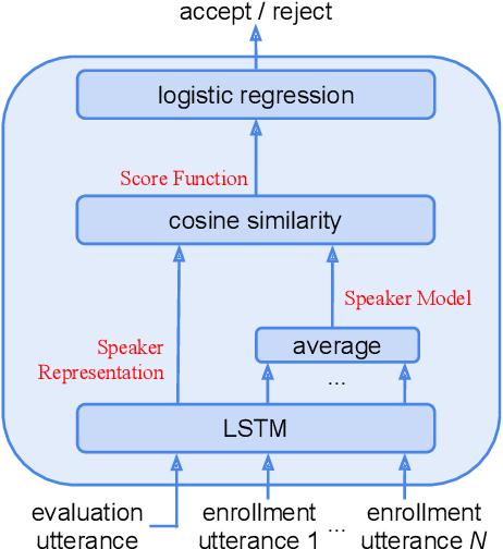 Figure 1 for Attention-Based Models for Text-Dependent Speaker Verification