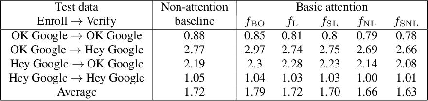 Figure 2 for Attention-Based Models for Text-Dependent Speaker Verification