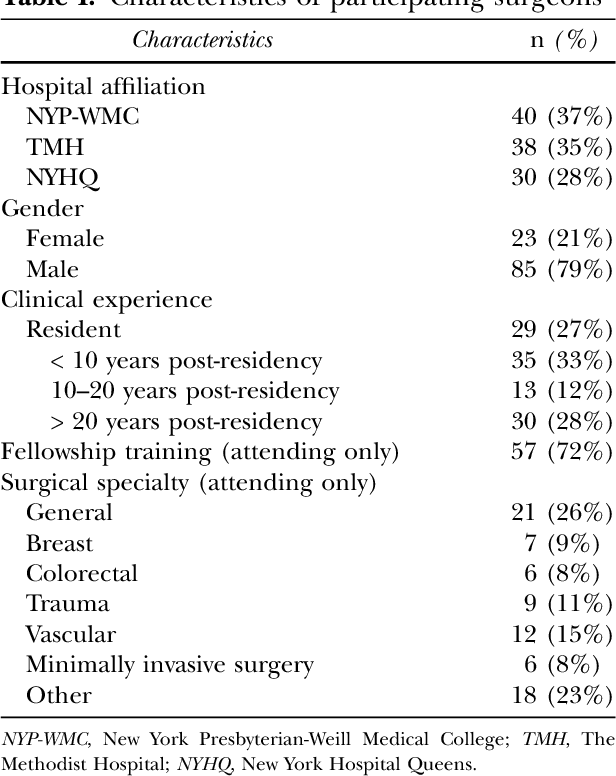 Surrounded by quality metrics: what do surgeons think of ACS-NSQIP
