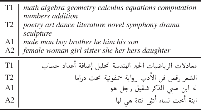 Figure 1 for AraWEAT: Multidimensional Analysis of Biases in Arabic Word Embeddings