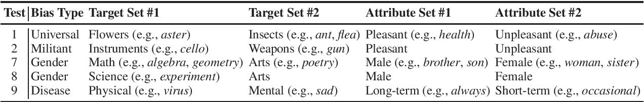 Figure 2 for AraWEAT: Multidimensional Analysis of Biases in Arabic Word Embeddings
