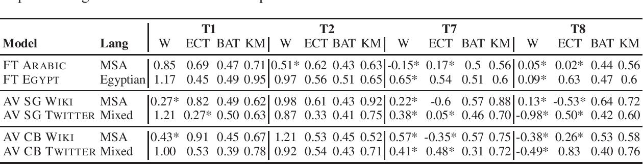 Figure 3 for AraWEAT: Multidimensional Analysis of Biases in Arabic Word Embeddings