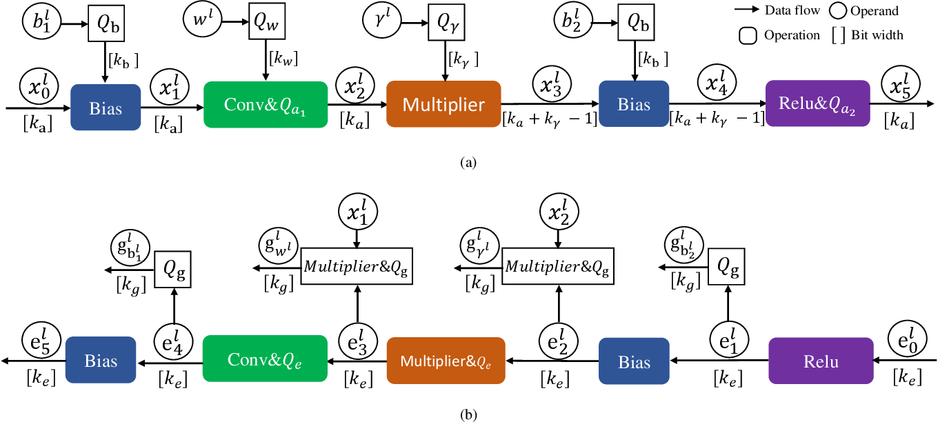 Figure 1 for Towards Efficient Full 8-bit Integer DNN Online Training on Resource-limited Devices without Batch Normalization
