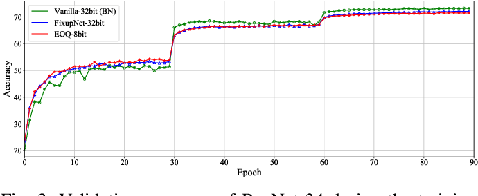 Figure 3 for Towards Efficient Full 8-bit Integer DNN Online Training on Resource-limited Devices without Batch Normalization