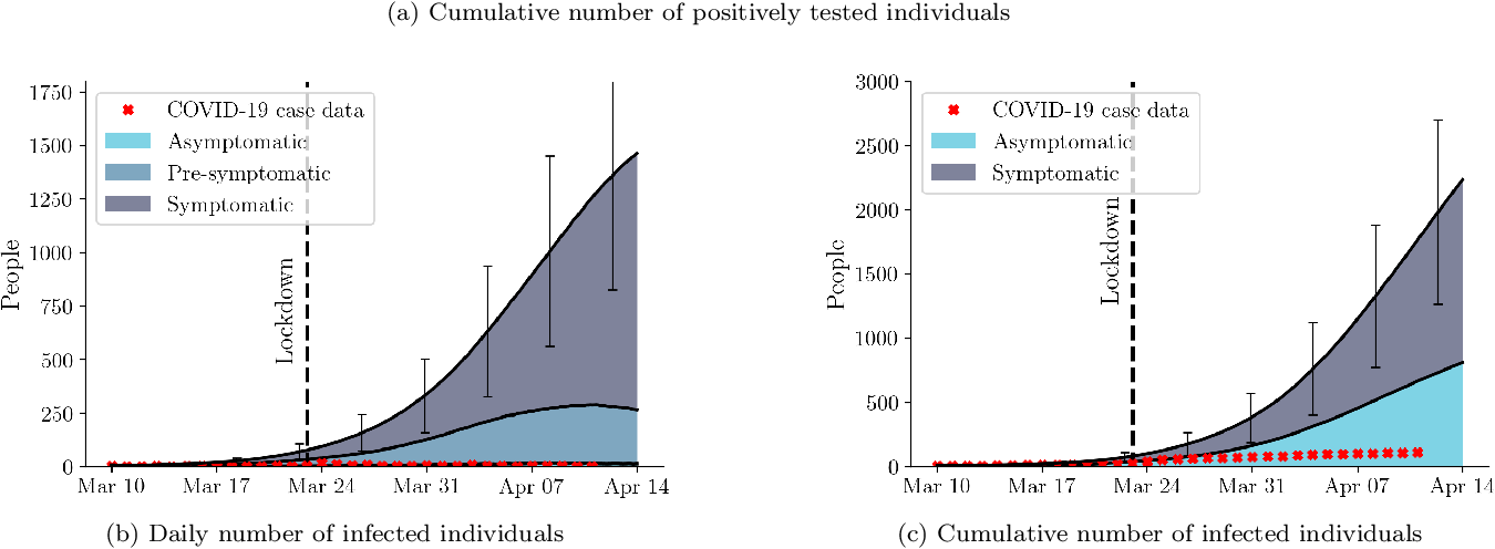 Figure 4 for A Spatiotemporal Epidemic Model to Quantify the Effects of Contact Tracing, Testing, and Containment