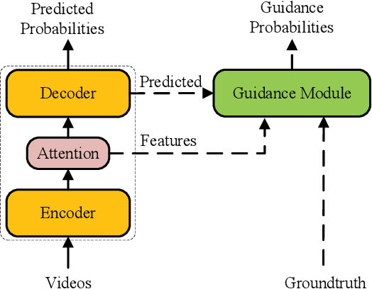 Figure 1 for Guidance Module Network for Video Captioning