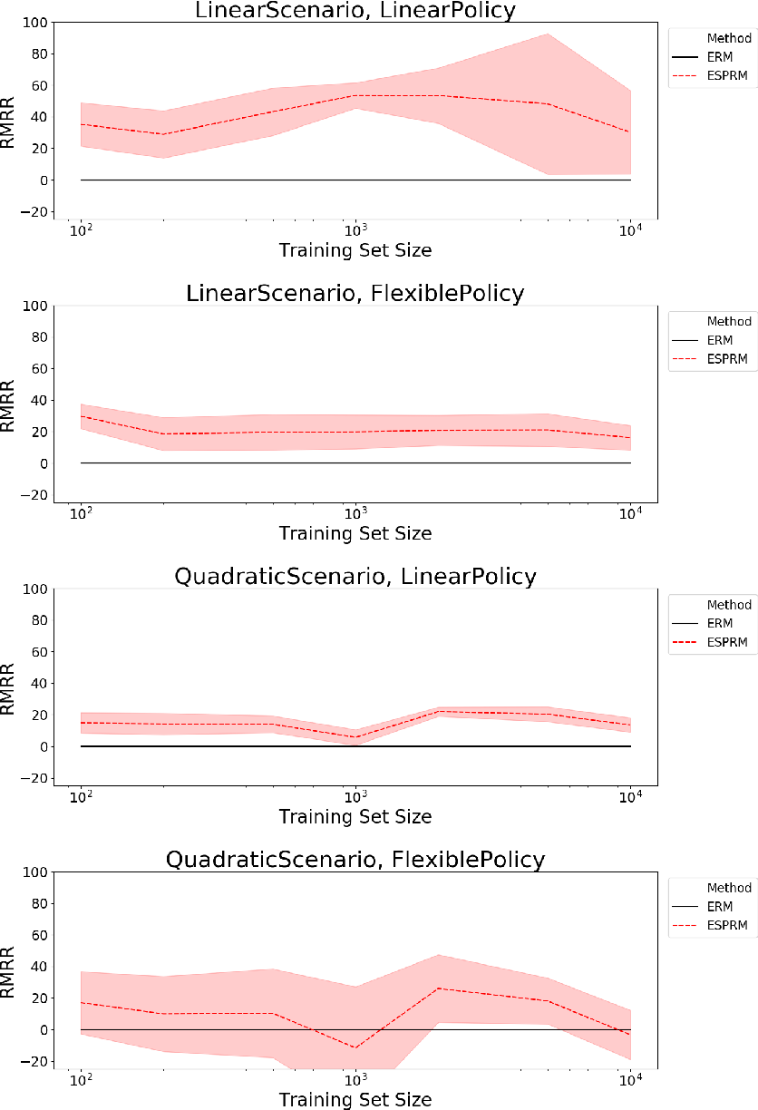 Figure 1 for Efficient Policy Learning from Surrogate-Loss Classification Reductions