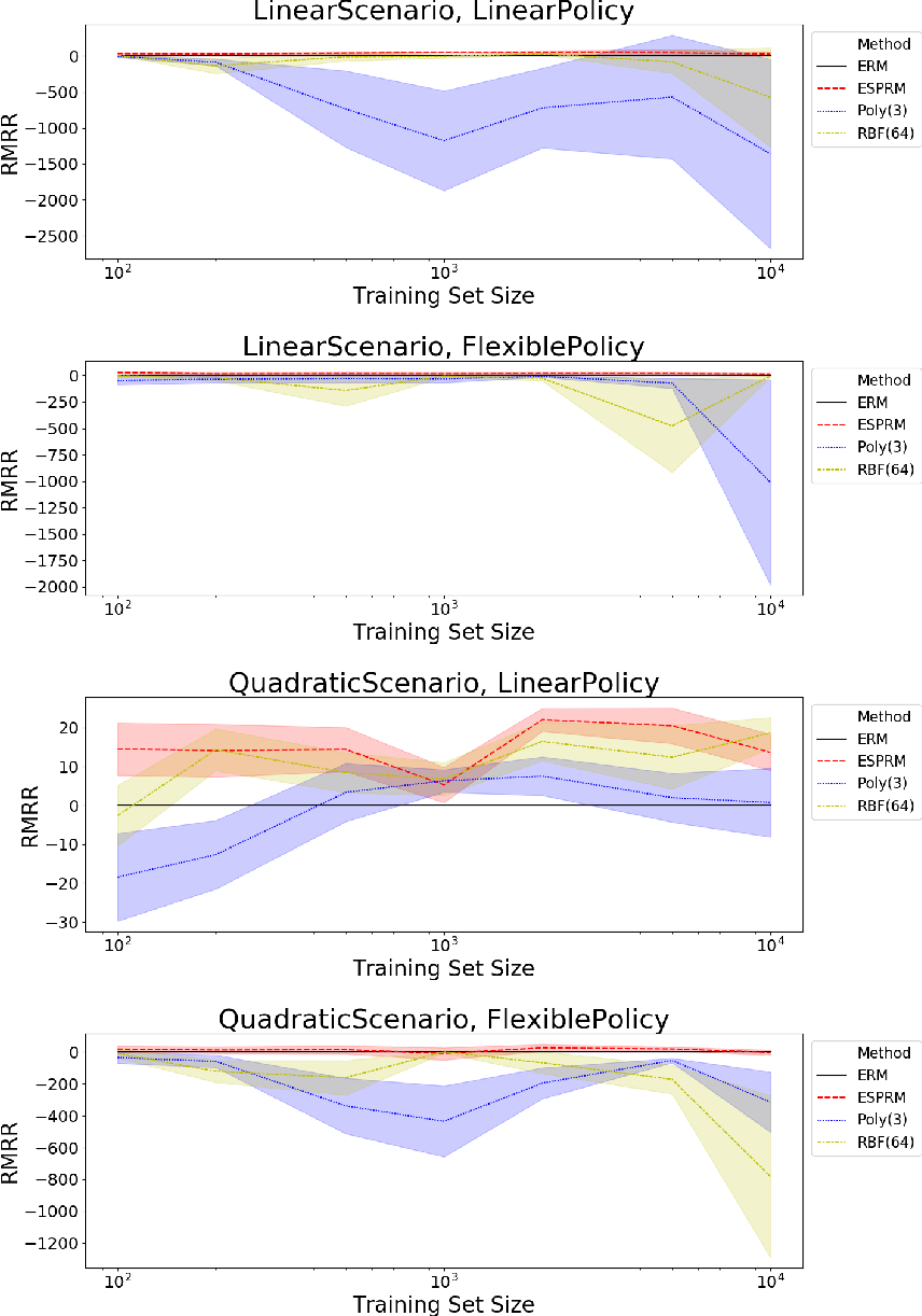 Figure 4 for Efficient Policy Learning from Surrogate-Loss Classification Reductions