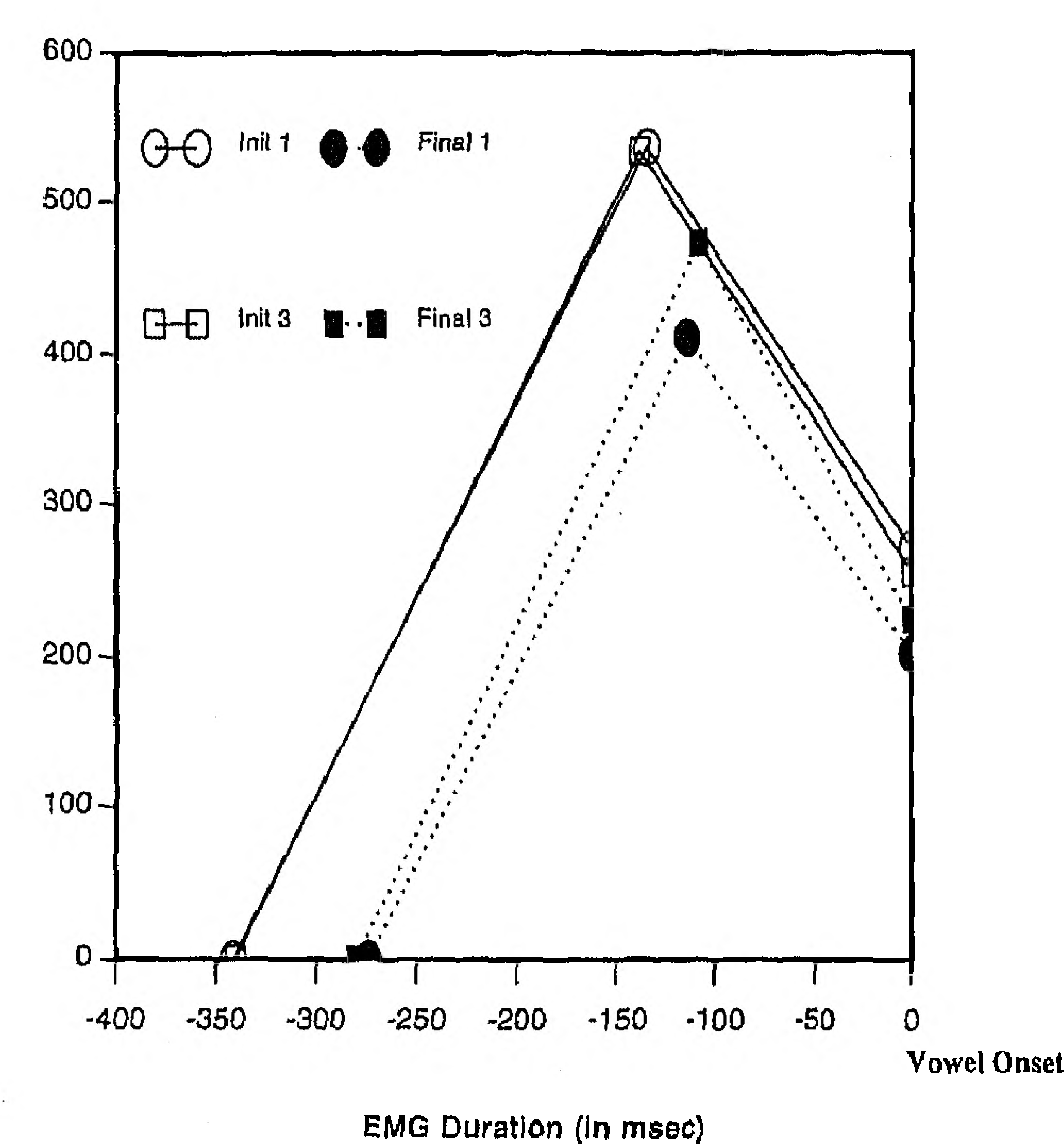 Figure 3 from Effects of linguistic correlates of stuttering on Emg