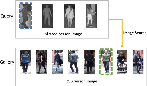 Figure 2 for RGB-IR Cross-modality Person ReID based on Teacher-Student GAN Model