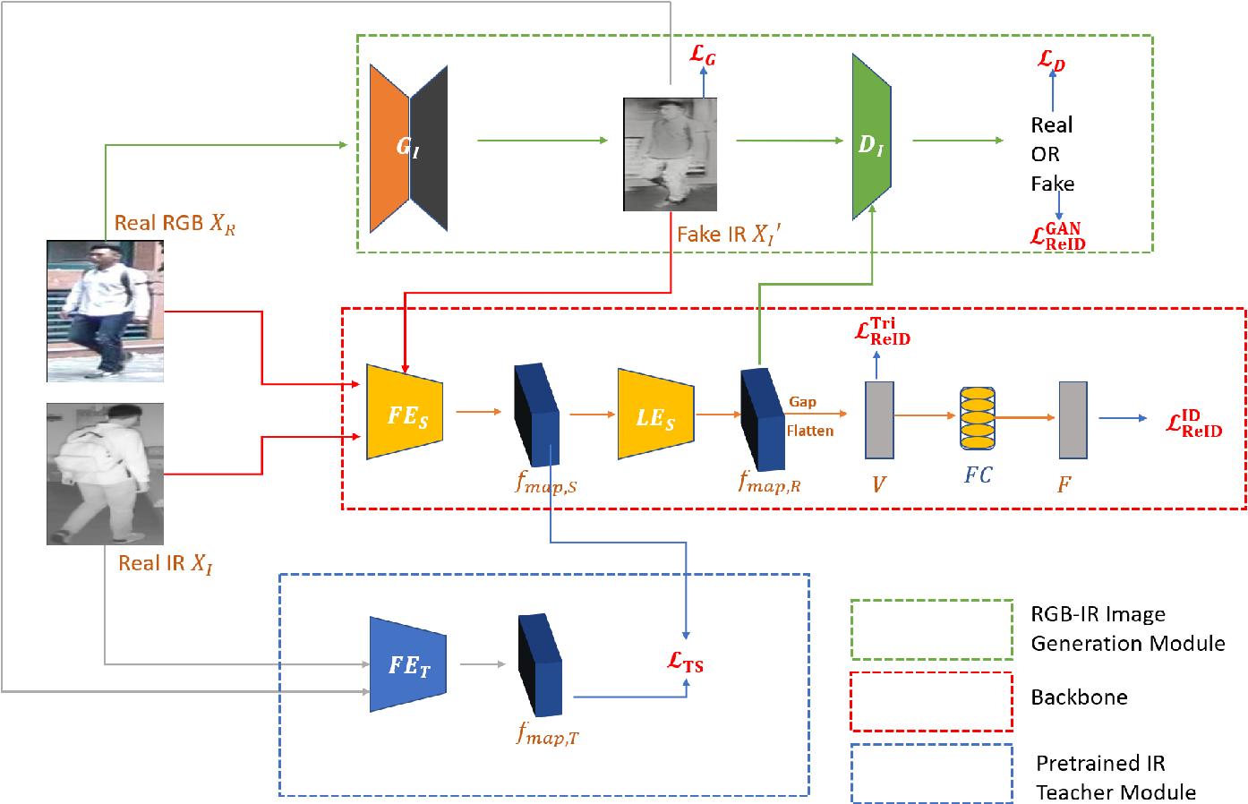 Figure 3 for RGB-IR Cross-modality Person ReID based on Teacher-Student GAN Model