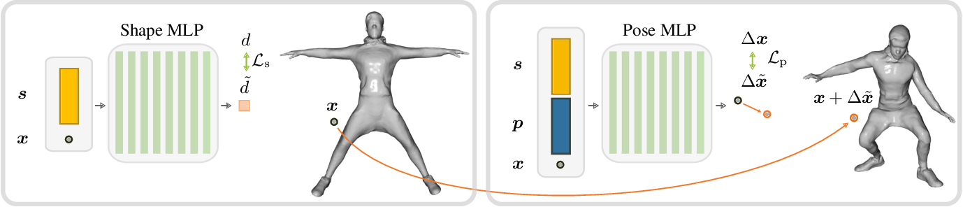 Figure 2 for NPMs: Neural Parametric Models for 3D Deformable Shapes