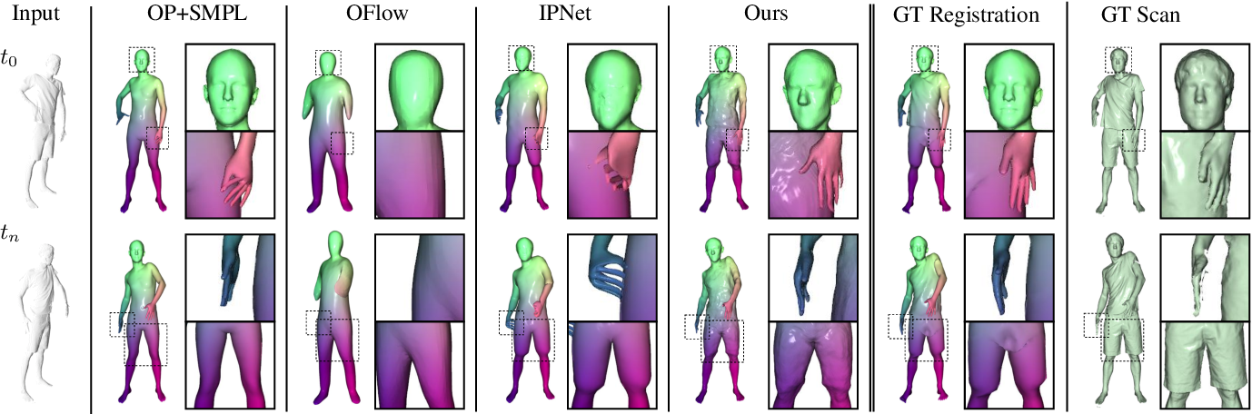 Figure 4 for NPMs: Neural Parametric Models for 3D Deformable Shapes