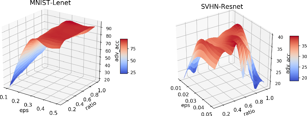 Figure 1 for Exploring the Hyperparameter Landscape of Adversarial Robustness