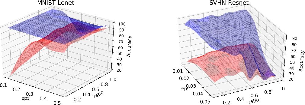 Figure 2 for Exploring the Hyperparameter Landscape of Adversarial Robustness