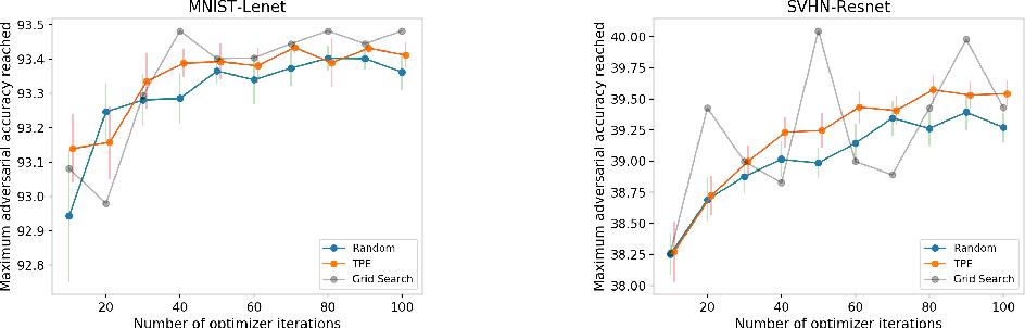 Figure 3 for Exploring the Hyperparameter Landscape of Adversarial Robustness