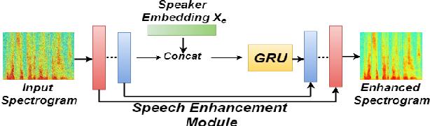 Figure 3 for Speaker Re-identification with Speaker Dependent Speech Enhancement