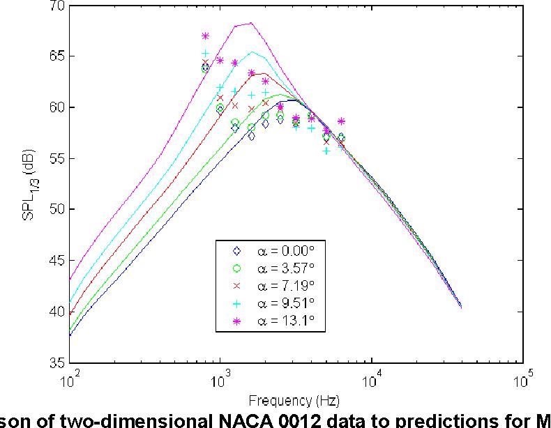 Semi-Empirical Aeroacoustic Noise Prediction Code for Wind Turbines