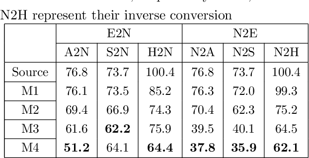 Table 1 from Emotional Voice Conversion with Adaptive Scales F0