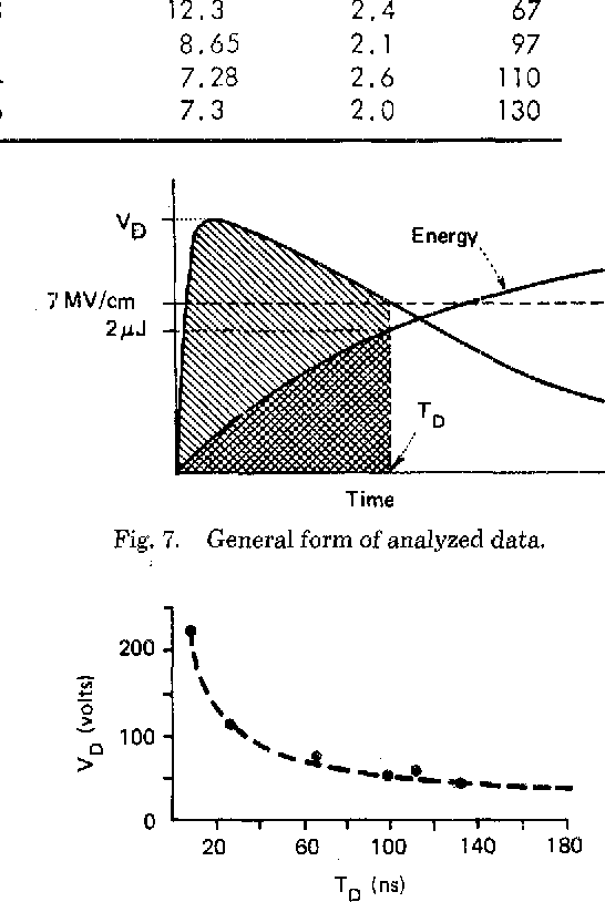 Fig. 7. General form of analyzed data.