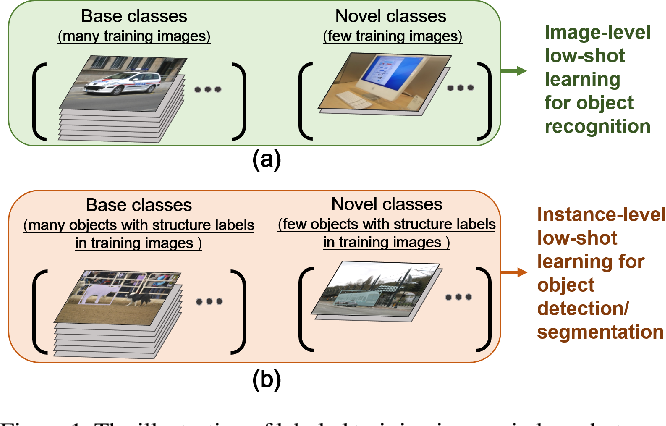 Figure 1 for Meta R-CNN : Towards General Solver for Instance-level Low-shot Learning