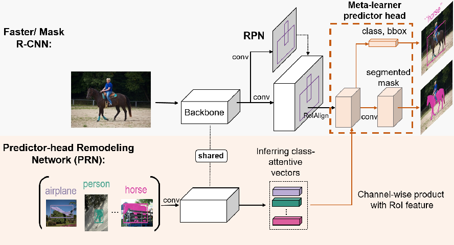 Figure 3 for Meta R-CNN : Towards General Solver for Instance-level Low-shot Learning