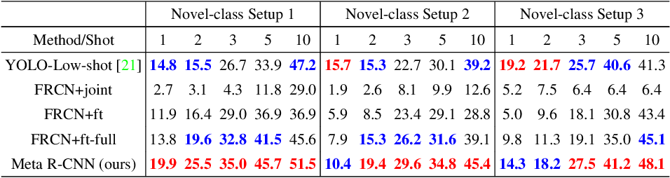 Figure 2 for Meta R-CNN : Towards General Solver for Instance-level Low-shot Learning