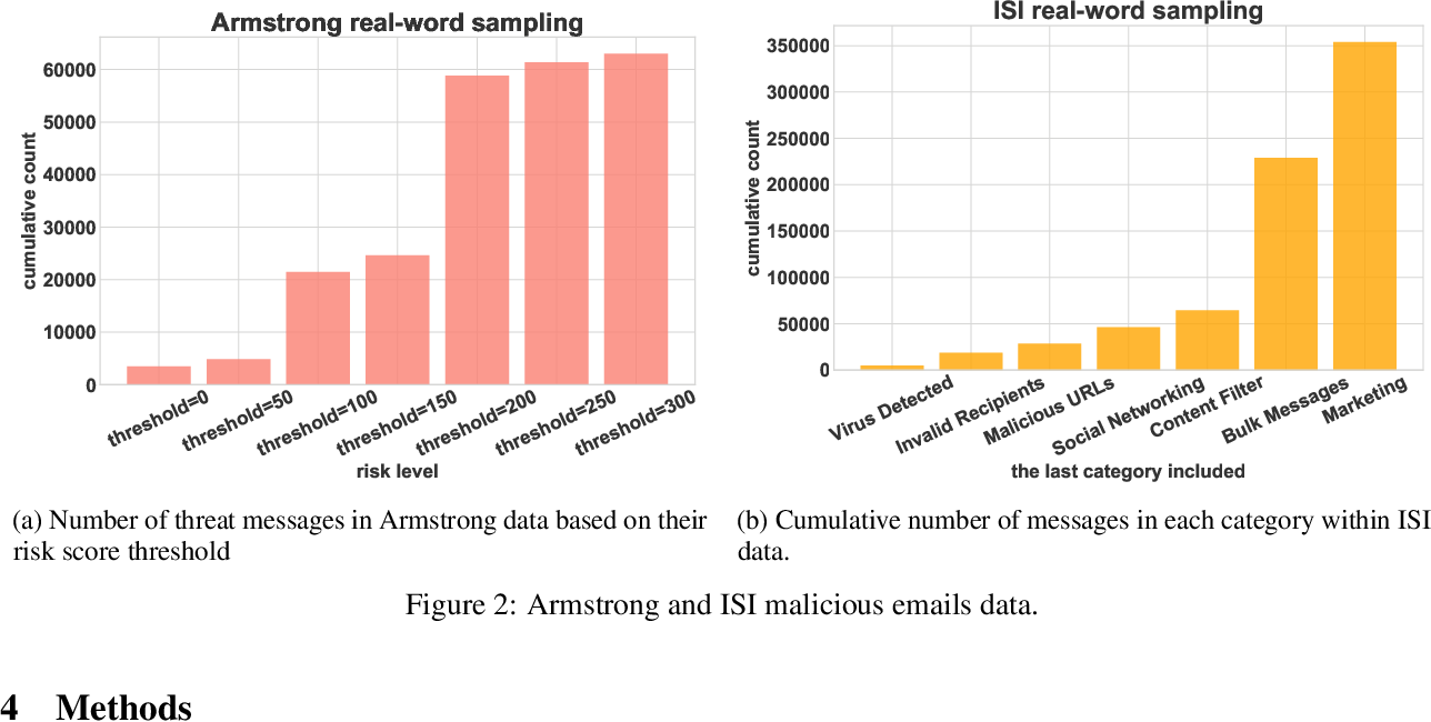 Figure 2 for Challenges in Forecasting Malicious Events from Incomplete Data