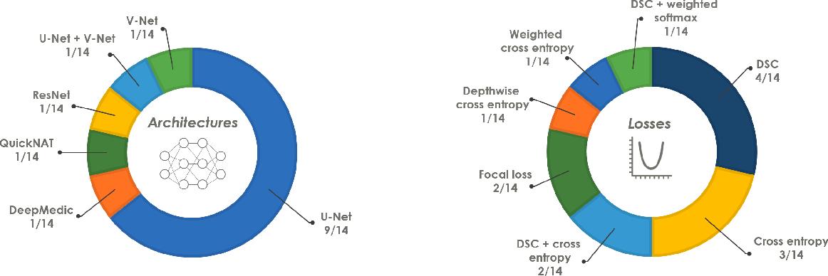 Figure 3 for The Medical Segmentation Decathlon