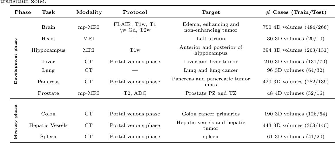 Figure 2 for The Medical Segmentation Decathlon
