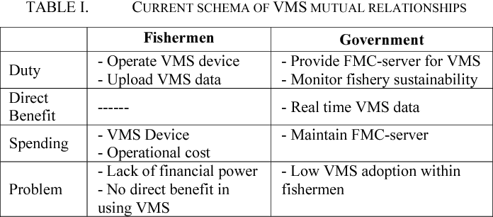 Redefining Vessel Monitoring System (VMS) mutual benefit