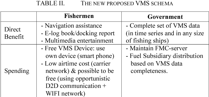 Table II from Redefining Vessel Monitoring System (VMS
