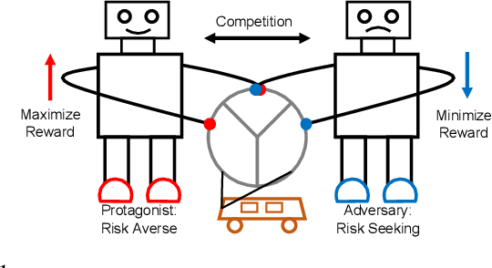 Figure 1 for Risk Averse Robust Adversarial Reinforcement Learning