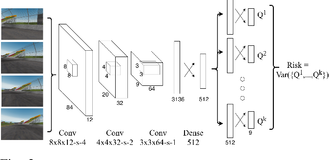 Figure 2 for Risk Averse Robust Adversarial Reinforcement Learning