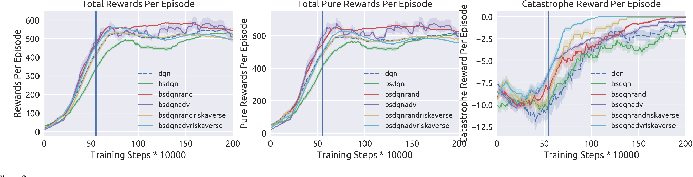 Figure 3 for Risk Averse Robust Adversarial Reinforcement Learning