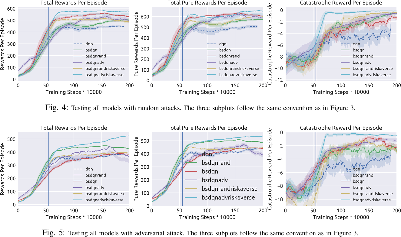 Figure 4 for Risk Averse Robust Adversarial Reinforcement Learning