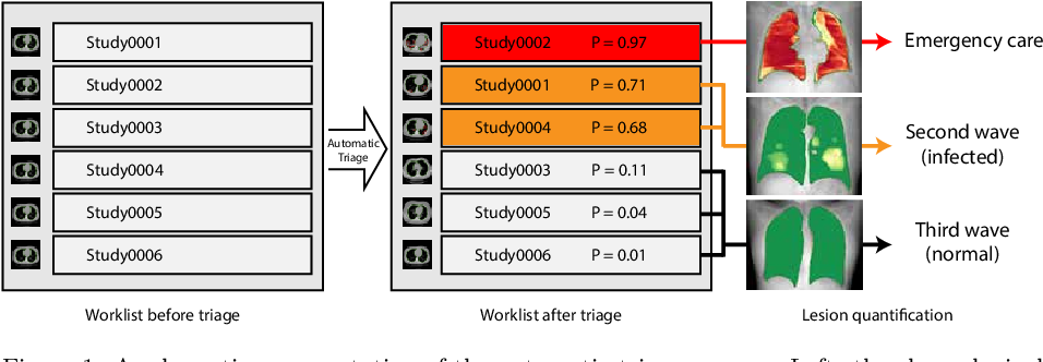 Figure 1 for CT-based COVID-19 Triage: Deep Multitask Learning Improves Joint Identification and Severity Quantification